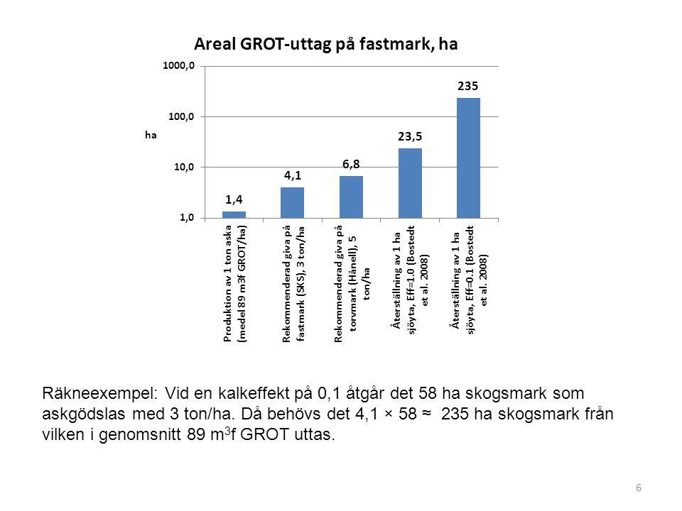 6 Räkneexempel: Vid en kalkeffekt på 0,1 åtgår det 58 ha skogsmark som askgödslas med 3 ton/ha.