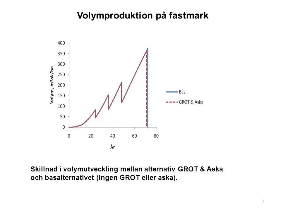 Skillnad i volymutveckling mellan alternativ GROT & Aska och basalternativet (Ingen GROT eller aska).