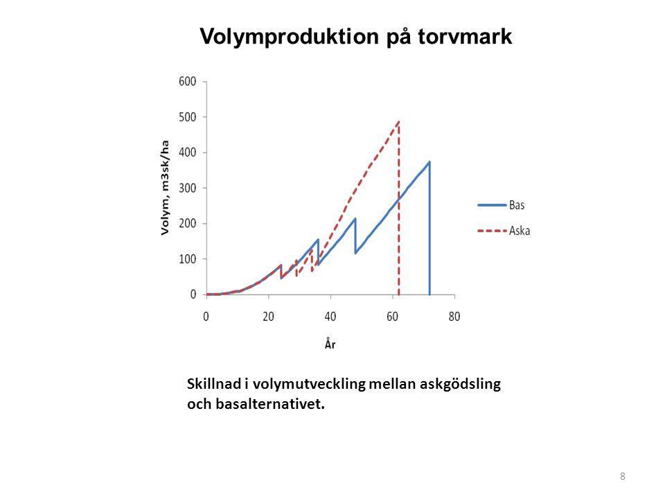 Skillnad i volymutveckling mellan askgödsling och basalternativet. 8 Volymproduktion på torvmark