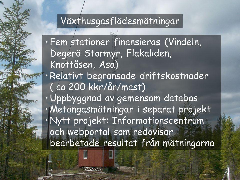 Växthusgasflödesmätningar Fem stationer finansieras (Vindeln, Degerö Stormyr, Flakaliden, Knottåsen, Asa) Relativt begränsade driftskostnader ( ca 200 kkr/år/mast) Uppbyggnad av gemensam databas Metangasmätningar i separat projekt Nytt projekt: Informationscentrum och webportal som redovisar bearbetade resultat från mätningarna