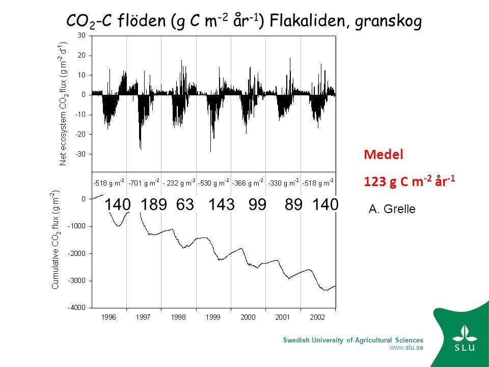 Swedish University of Agricultural Sciences www.slu.se CO 2 -C flöden (g C m -2 år -1 ) Flakaliden, granskog 140 189 63 143 99 89 140 A. Grelle Medel