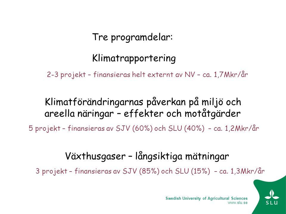 Swedish University of Agricultural Sciences www.slu.se Klimatrapportering Växthusgaser – långsiktiga mätningar Klimatförändringarnas påverkan på miljö och areella näringar – effekter och motåtgärder Tre programdelar: 2-3 projekt – finansieras helt externt av NV – ca.