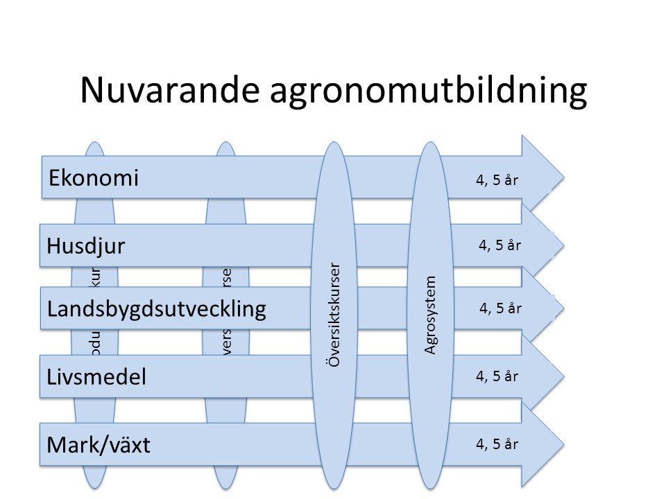 Översiktskurser Introduktionskurser Nuvarande agronomutbildning Ekonomi Husdjur Landsbygdsutveckling Livsmedel Mark/växt Översiktskurser Agrosystem 4, 5 år