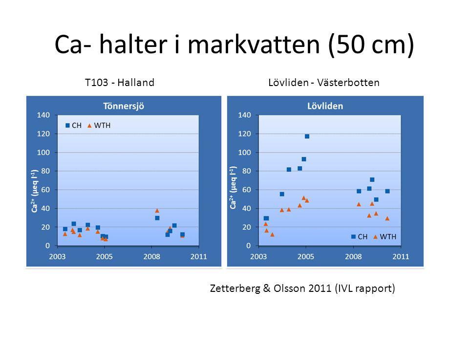 Ca- halter i markvatten (50 cm) T103 - HallandLövliden - Västerbotten Zetterberg & Olsson 2011 (IVL rapport)