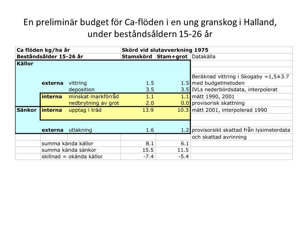 En preliminär budget för Ca-flöden i en ung granskog i Halland, under beståndsåldern 15-26 år