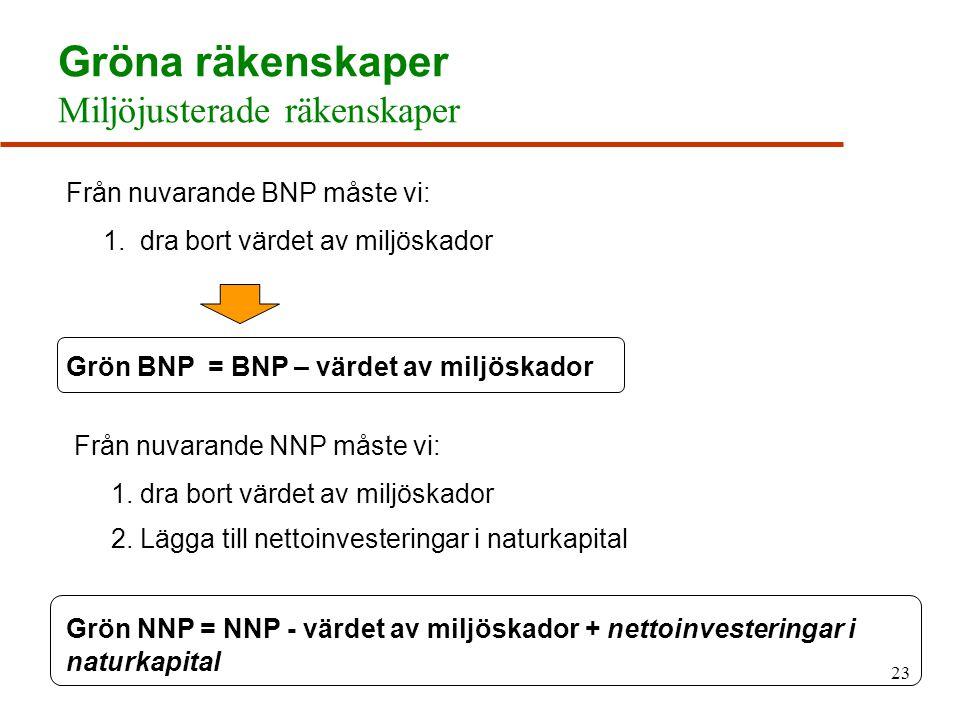 23 Gröna räkenskaper Miljöjusterade räkenskaper Från nuvarande BNP måste vi: 1.