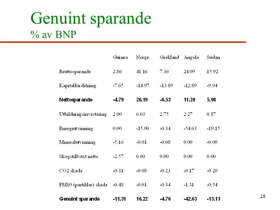 Genuint sparande % av BNP 28