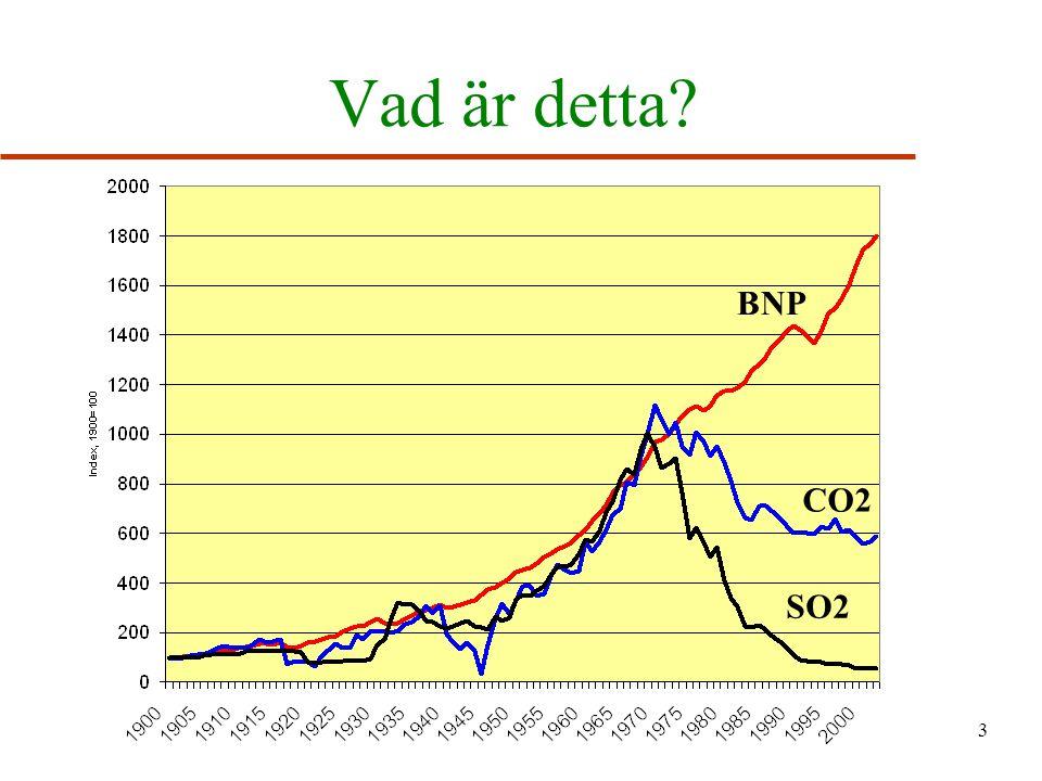 14 Slutsatser u Ekonomisk tillväxt innebär inte nödvändigtvis till försämrad miljökvalitet u Beroende på hur preferenser ser ut kan teknisk utveckling leda till att miljökvaliteten förbättras u Existensen av en EKC innebär inte att miljöproblem löses med tillväxtpolitik .