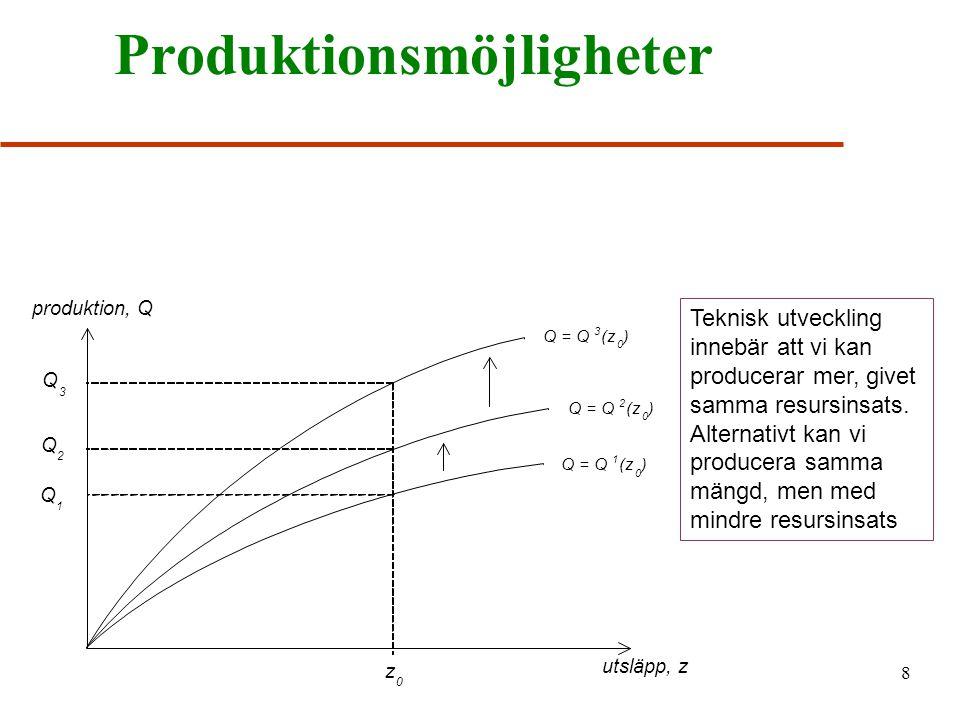 8 Produktionsmöjligheter Q 1 Q 2 Q 3 z 0 Q = Q 1 (z 0 ) Q = Q 2 (z 0 ) Q = Q 3 (z 0 ) Teknisk utveckling innebär att vi kan producerar mer, givet samma resursinsats.