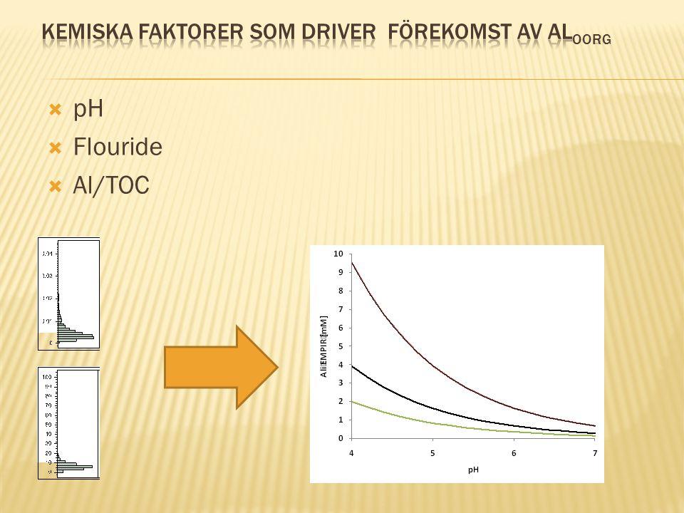  pH  Flouride  Al/TOC
