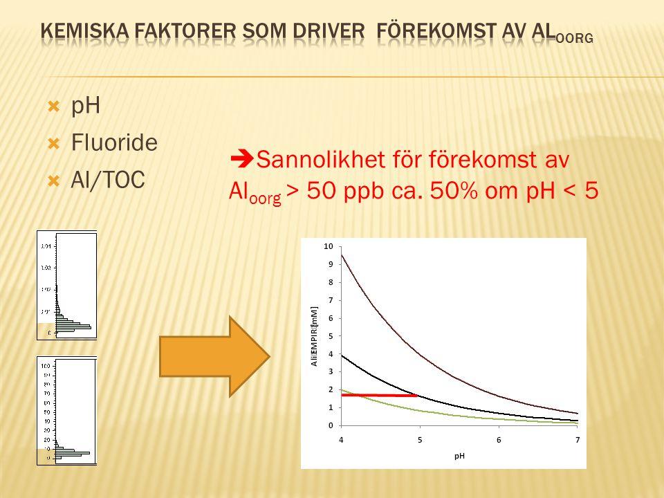  pH  Fluoride  Al/TOC  Sannolikhet för förekomst av Al oorg > 50 ppb ca. 50% om pH < 5