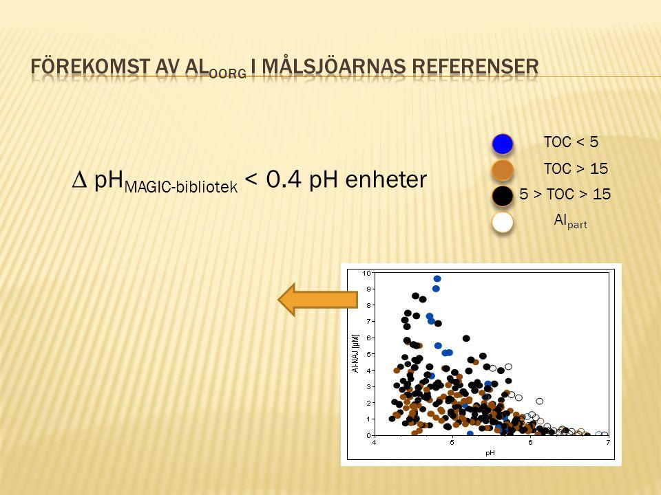 TOC < 5 TOC > 15 5 > TOC > 15 Al part  pH MAGIC-bibliotek < 0.4 pH enheter