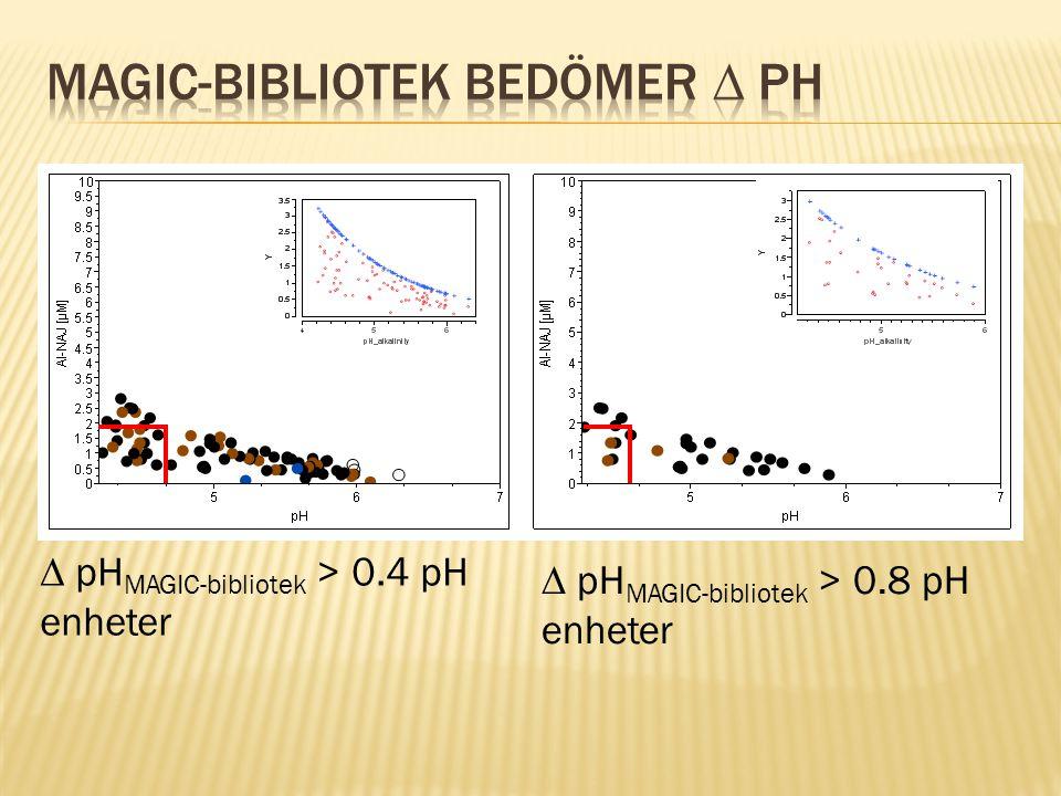  pH MAGIC-bibliotek > 0.4 pH enheter  pH MAGIC-bibliotek > 0.8 pH enheter