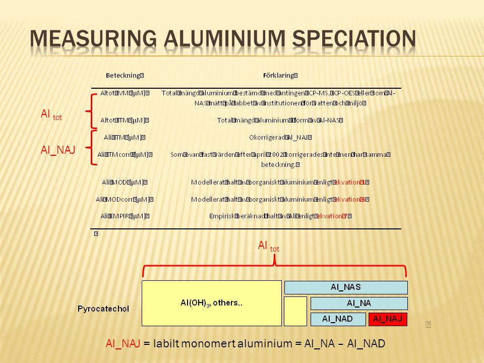 Al_NAJ Al_NAJ = labilt monomert aluminium = Al_NA – Al_NAD Al tot