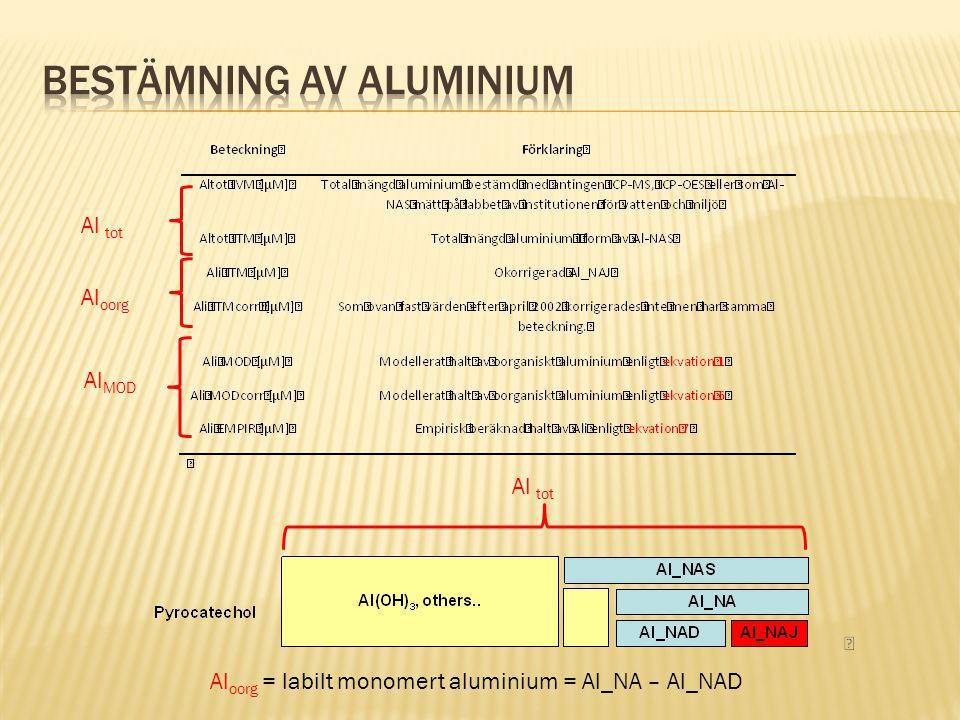 Al oorg Al oorg = labilt monomert aluminium = Al_NA – Al_NAD Al tot Al MOD