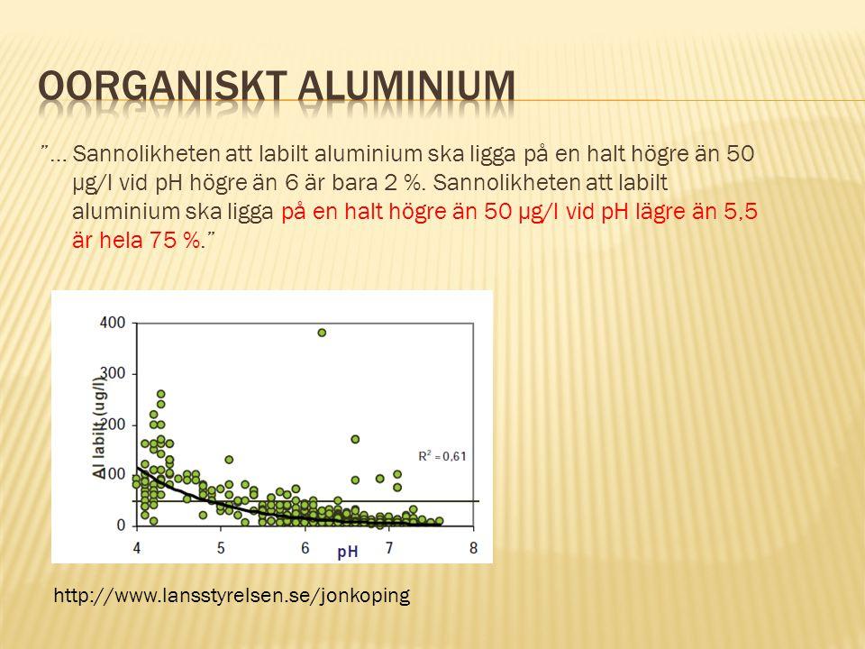… Sannolikheten att labilt aluminium ska ligga på en halt högre än 50 µg/l vid pH högre än 6 är bara 2 %.