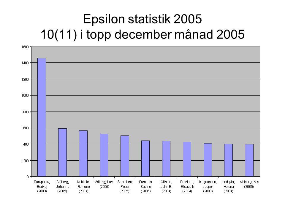Epsilon statistik 2005 10(11) i topp december månad 2005