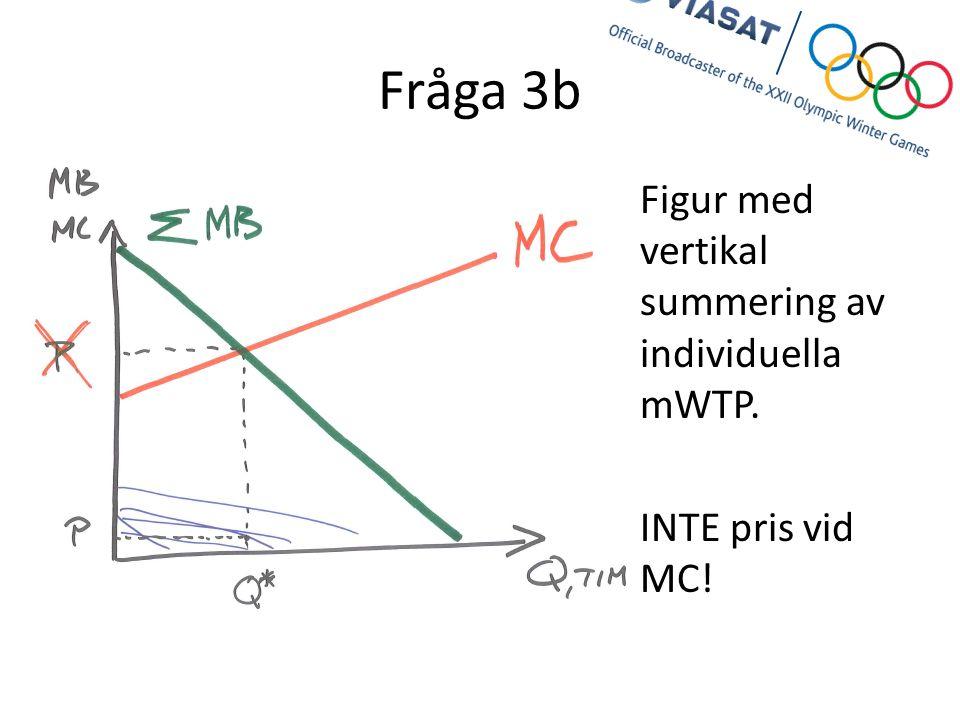 Fråga 3b Figur med vertikal summering av individuella mWTP. INTE pris vid MC!