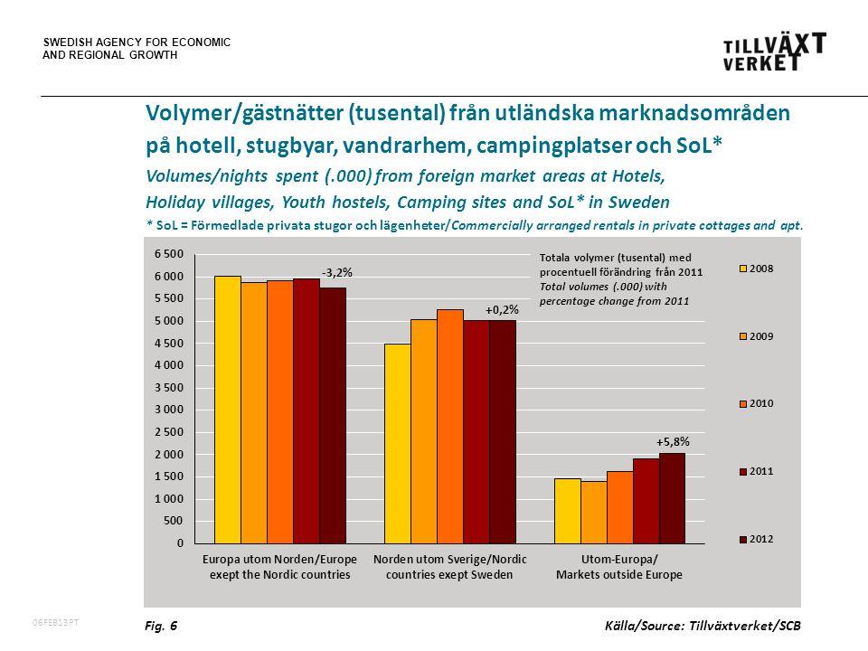 SWEDISH AGENCY FOR ECONOMIC AND REGIONAL GROWTH 06FEB13PT Volymer/gästnätter (tusental) från utländska marknadsområden på hotell, stugbyar, vandrarhem, campingplatser och SoL* Volumes/nights spent (.000) from foreign market areas at Hotels, Holiday villages, Youth hostels, Camping sites and SoL* in Sweden * SoL = Förmedlade privata stugor och lägenheter/Commercially arranged rentals in private cottages and apt.