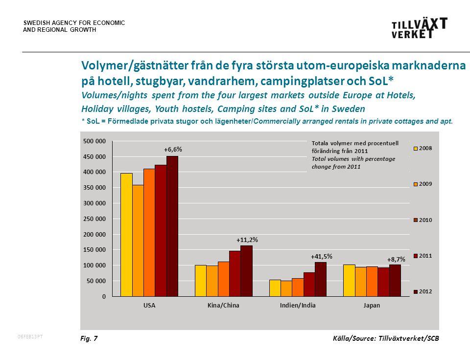 SWEDISH AGENCY FOR ECONOMIC AND REGIONAL GROWTH 06FEB13PT +6,6% +11,2% +41,5% +8,7% Volymer/gästnätter från de fyra största utom-europeiska marknaderna på hotell, stugbyar, vandrarhem, campingplatser och SoL* Volumes/nights spent from the four largest markets outside Europe at Hotels, Holiday villages, Youth hostels, Camping sites and SoL* in Sweden * SoL = Förmedlade privata stugor och lägenheter/Commercially arranged rentals in private cottages and apt.