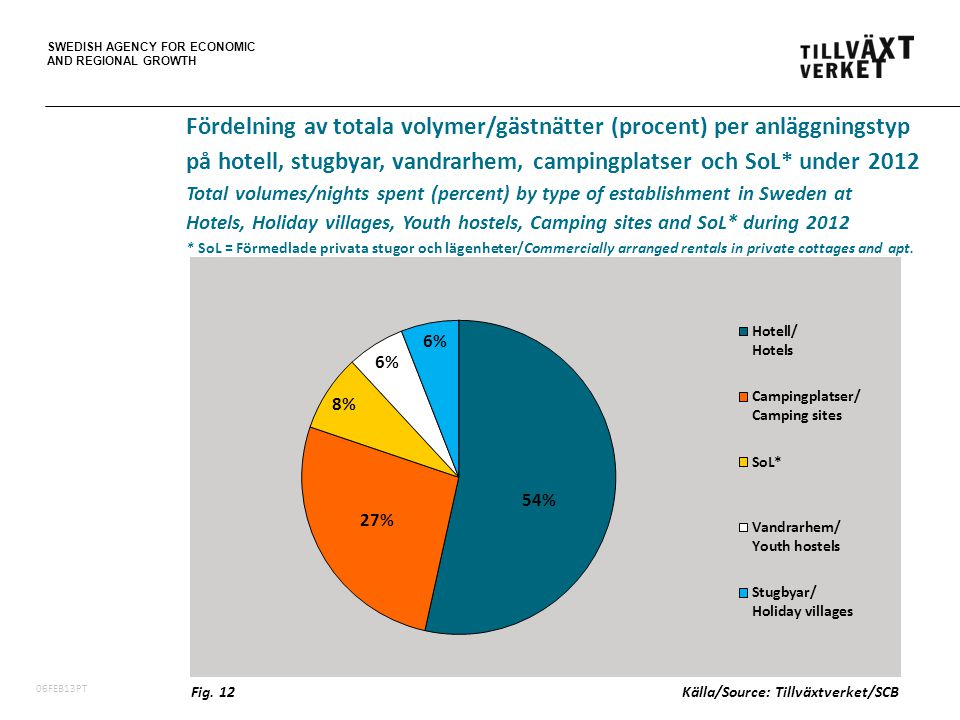 SWEDISH AGENCY FOR ECONOMIC AND REGIONAL GROWTH 06FEB13PT Fig.