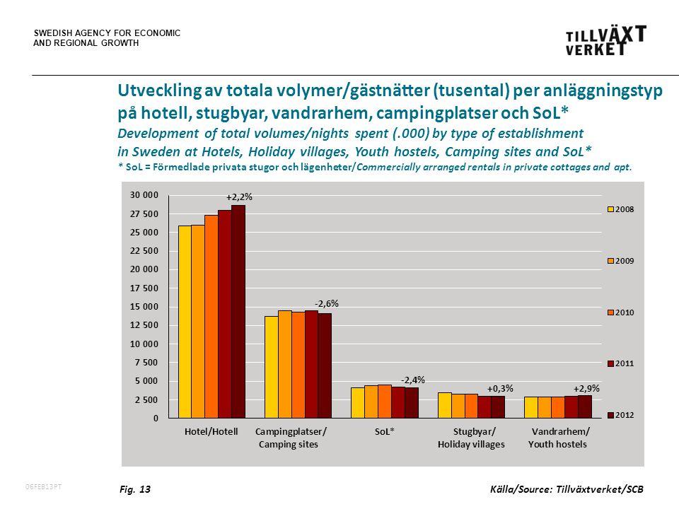 SWEDISH AGENCY FOR ECONOMIC AND REGIONAL GROWTH 06FEB13PT Utveckling av totala volymer/gästnätter (tusental) per anläggningstyp på hotell, stugbyar, vandrarhem, campingplatser och SoL* Development of total volumes/nights spent (.000) by type of establishment in Sweden at Hotels, Holiday villages, Youth hostels, Camping sites and SoL* * SoL = Förmedlade privata stugor och lägenheter/Commercially arranged rentals in private cottages and apt.