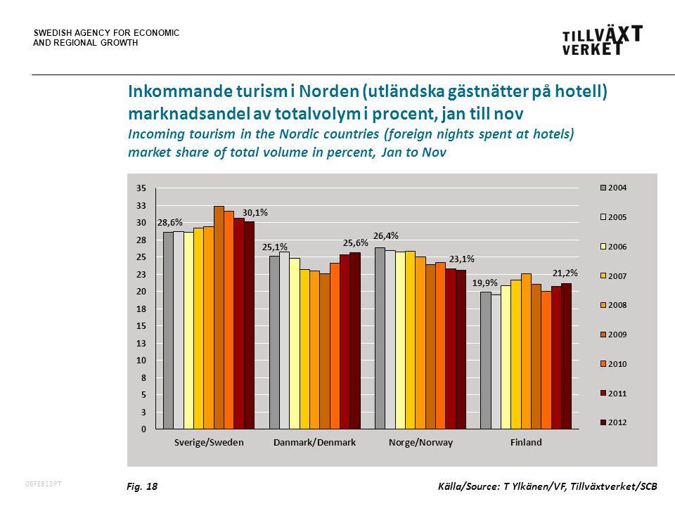 SWEDISH AGENCY FOR ECONOMIC AND REGIONAL GROWTH 06FEB13PT Inkommande turism i Norden (utländska gästnätter på hotell) marknadsandel av totalvolym i procent, jan till nov Incoming tourism in the Nordic countries (foreign nights spent at hotels) market share of total volume in percent, Jan to Nov Fig.