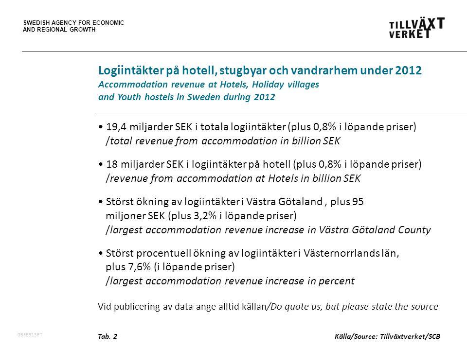 SWEDISH AGENCY FOR ECONOMIC AND REGIONAL GROWTH 06FEB13PT 19,4 miljarder SEK i totala logiintäkter (plus 0,8% i löpande priser) /total revenue from accommodation in billion SEK 18 miljarder SEK i logiintäkter på hotell (plus 0,8% i löpande priser) /revenue from accommodation at Hotels in billion SEK Störst ökning av logiintäkter i Västra Götaland, plus 95 miljoner SEK (plus 3,2% i löpande priser) /largest accommodation revenue increase in Västra Götaland County Störst procentuell ökning av logiintäkter i Västernorrlands län, plus 7,6% (i löpande priser) /largest accommodation revenue increase in percent Vid publicering av data ange alltid källan/Do quote us, but please state the source Logiintäkter på hotell, stugbyar och vandrarhem under 2012 Accommodation revenue at Hotels, Holiday villages and Youth hostels in Sweden during 2012 Tab.