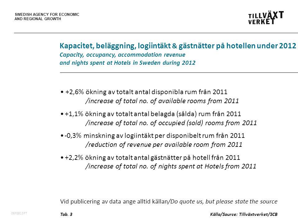 SWEDISH AGENCY FOR ECONOMIC AND REGIONAL GROWTH 06FEB13PT +2,6% ökning av totalt antal disponibla rum från 2011 /increase of total no.