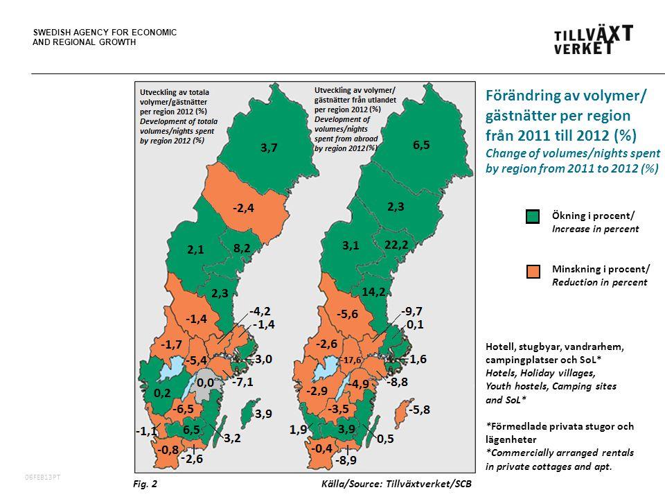 SWEDISH AGENCY FOR ECONOMIC AND REGIONAL GROWTH 06FEB13PT Förändring av volymer/ gästnätter per region från 2011 till 2012 (%) Change of volumes/nights spent by region from 2011 to 2012 (%) Fig.