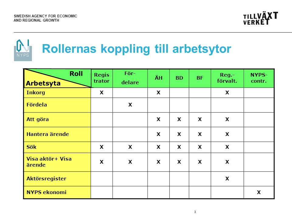 SWEDISH AGENCY FOR ECONOMIC AND REGIONAL GROWTH 3 Rollernas koppling till arbetsytor Regis trator För- delare ÄHBDBF Reg.- förvalt.