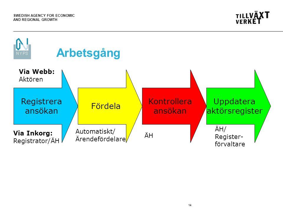 SWEDISH AGENCY FOR ECONOMIC AND REGIONAL GROWTH 14 Arbetsgång Via Inkorg: Registrator/ÄH Via Webb: Aktören Registrera ansökan ÄH/ Register- förvaltare