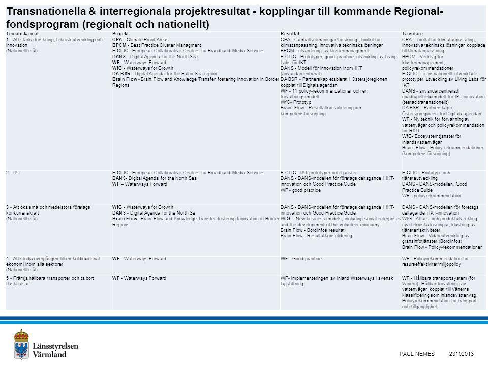 Transnationella & interregionala projektresultat - kopplingar till kommande Regional- fondsprogram (regionalt och nationellt) Tematiska målProjektResultatTa vidare 1 - Att stärka forskning, teknisk utveckling och innovation (Nationellt mål) CPA - Climate Proof Areas BPCM - Best Practice Cluster Managment E-CLIC - European Collaborative Centres for Braodband Media Services DANS - Digital Agenda for the North Sea WF - Waterways Forward WfG - Waterways for Growth DA BSR - Digital Agenda for the Baltic Sea region Brain Flow - Brain Flow and Knowledge Transfer fostering Innovation in Border Regions CPA - samhällsutmaningar/forskning, toolkit för klimatanpassning, innovativa tekninska lösningar BPCM - utvärdering av klustermanagment E-CLIC - Prototyper, good practice, utveckling av Living Labs för IKT DANS - Modell för innovation inom IKT (användarcentrerat) DA BSR - Partnerskap etablerat i Östersjöregionen kopplat till Digitala agendan WF - 11 policy-rekommendationer och en förvaltningsmodell WfG- Prototyp Brain Flow - Resultatkonsolidering om kompetensförsörjning CPA - toolkit för klimatanpassning, innovativa tekninska lösningar kopplade till klimatanpassning BPCM - Verktyg för klustermanagement, policyrekommendationer E-CLIC - Transnationellt utvecklade prototyper, utveckling av Living Labs för IKT DANS - användarcentrerad quadrupelhelixmodell för IKT-innovation (testad transnationellt) DA BSR - Partnerskap i Östersjöregionen för Digitala agendan WF - Ny teknik för förvaltning av vattenvägar och policyrekommendation för R&D WfG- Ecosystemtjänster för inlandsvattenvägar Brain Flow - Policy-rekommendationer (kompetensförsörjning) 2 - IKTE-CLIC - European Collaborative Centres for Broadband Media Services DANS- Digital Agenda for the North Sea WF – Waterways Forward E-CLIC - IKT-prototyper och tjänster DANS - DANS-modellen för företags deltagande i IKT- innovation och Good Practice Guide WF - good practice E-CLIC - Prototyp- och tjänsteutveckling DANS - DANS-modellen, Goo