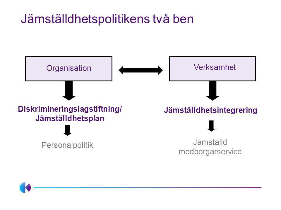 Organisation Verksamhet Jämställd medborgarservice Personalpolitik Diskrimineringslagstiftning/ Jämställdhetsplan Jämställdhetsintegrering Jämställdhe