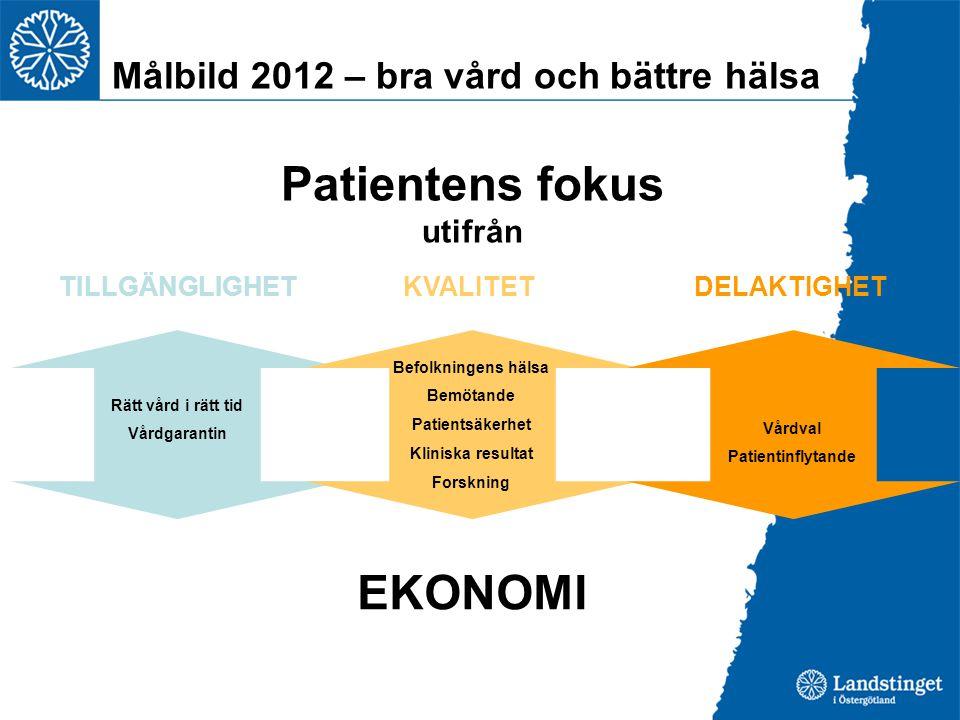 Patientens fokus utifrån TILLGÄNGLIGHET KVALITET DELAKTIGHET EKONOMI Rätt vård i rätt tid Vårdgarantin Befolkningens hälsa Bemötande Patientsäkerhet Kliniska resultat Forskning Vårdval Patientinflytande Målbild 2012 – bra vård och bättre hälsa