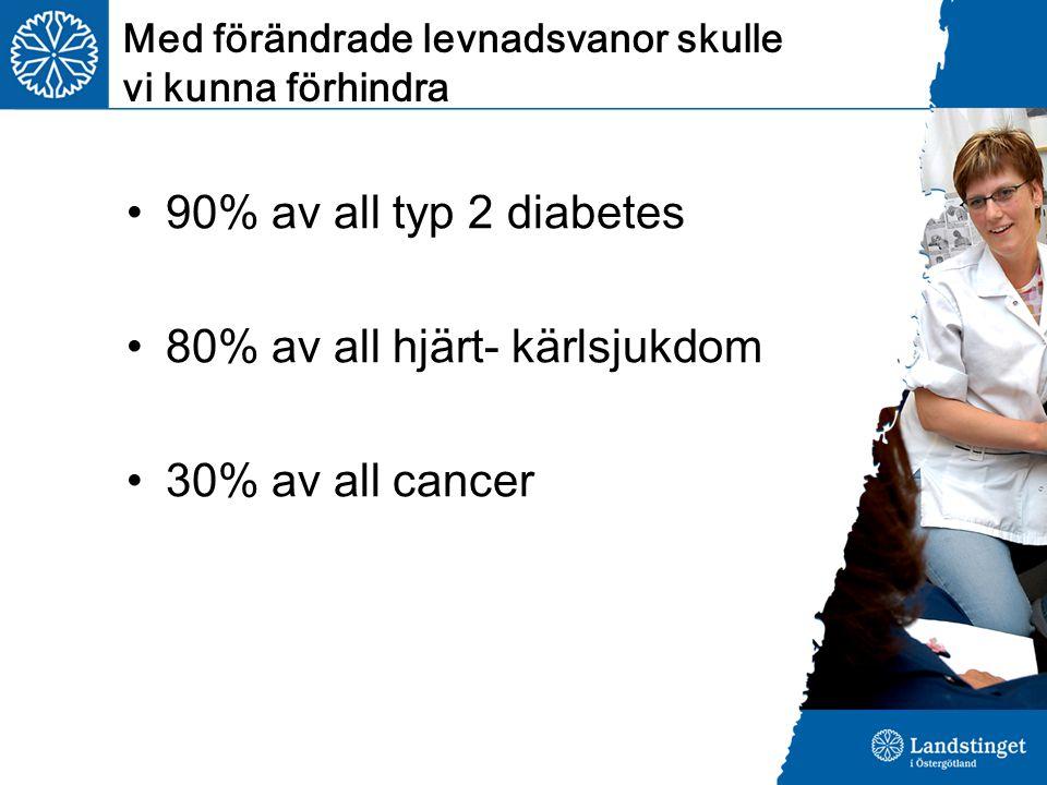 90% av all typ 2 diabetes 80% av all hjärt- kärlsjukdom 30% av all cancer Med förändrade levnadsvanor skulle vi kunna förhindra