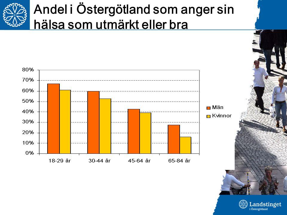 Andel i Östergötland som anger sin hälsa som utmärkt eller bra