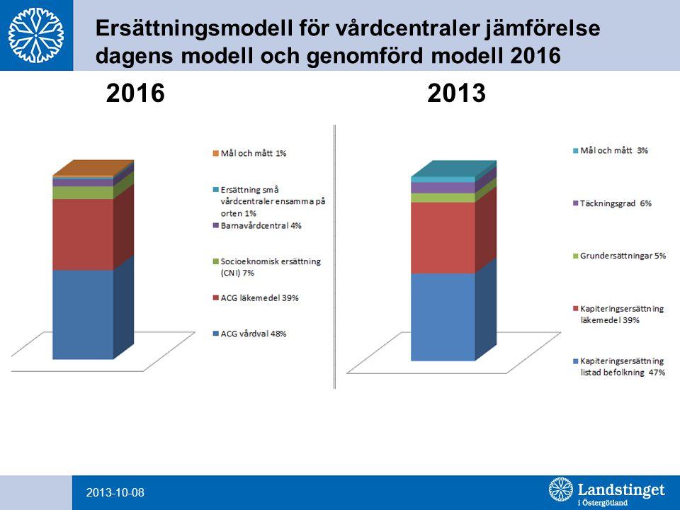 Ersättningsmodell för vårdcentraler jämförelse dagens modell och genomförd modell 2016 2013-10-08 20162013