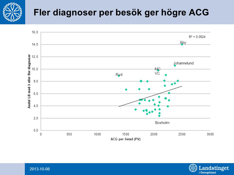 Högre täckningsgrad ger högre ACG 2013-10-08
