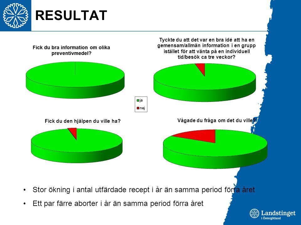 RESULTAT Stor ökning i antal utfärdade recept i år än samma period förra året Ett par färre aborter i år än samma period förra året