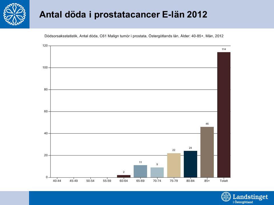 Antal döda i prostatacancer E-län 2012