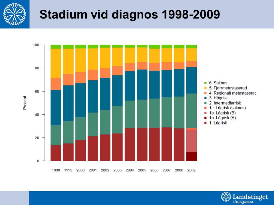 Stadium vid diagnos 1998-2009