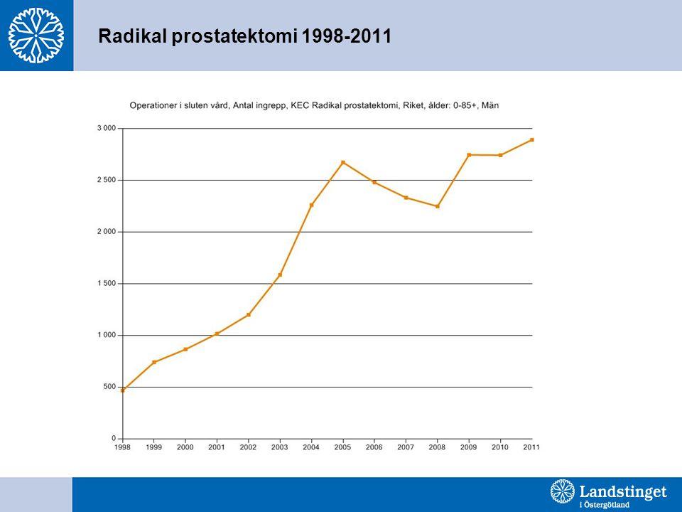 Radikal prostatektomi 1998-2011