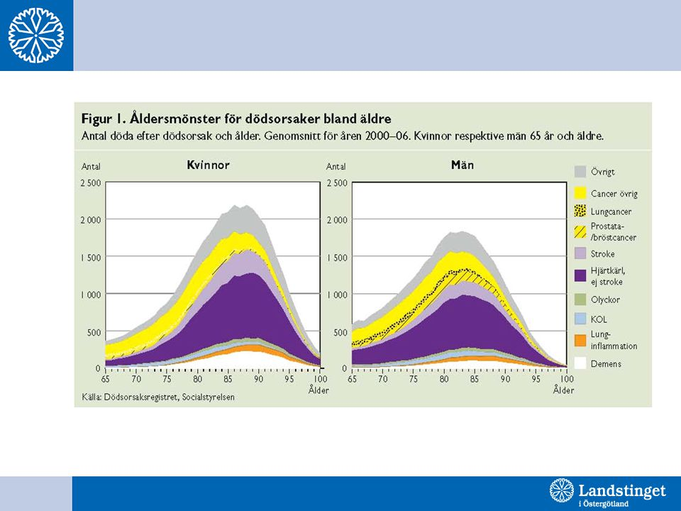 Prostate cancer mortality in men in Sweden aged 50 to 74 years, 2000 to 2009.