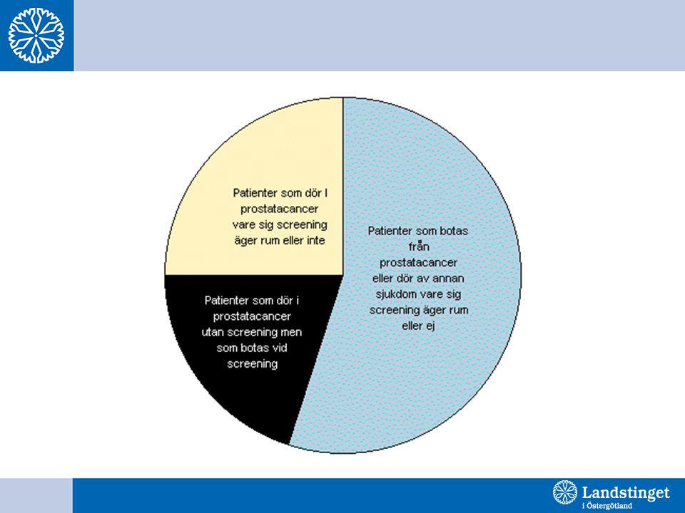 Uppföljning av män med prostatatcancer Här finns stora skillnader i landet vilka av dessa som handläggs i primärvården