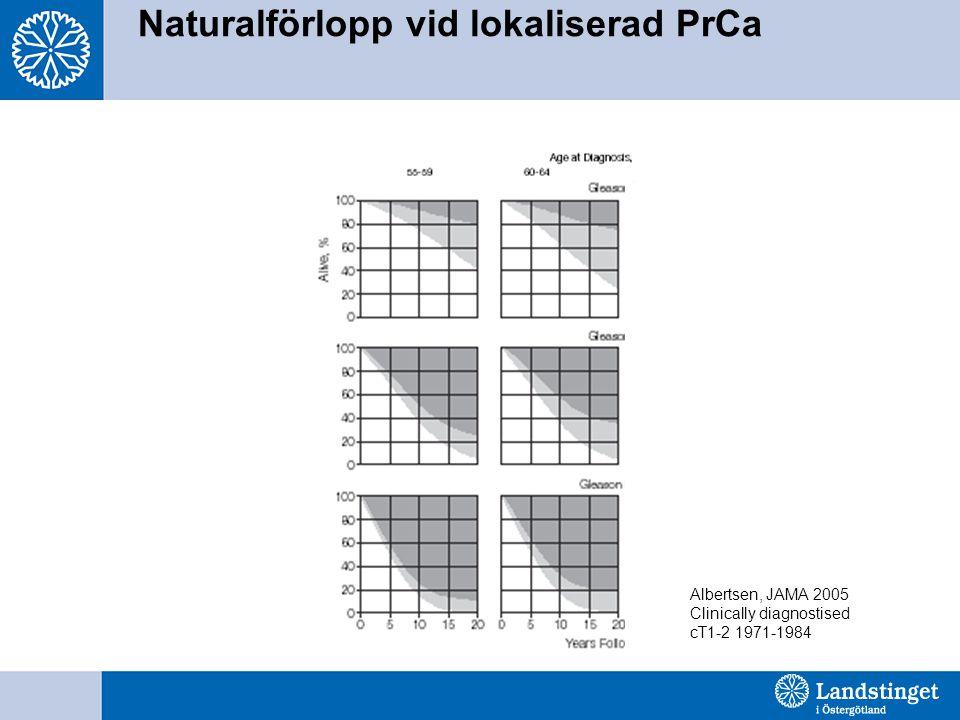 Naturalförlopp vid lokaliserad PrCa Albertsen, JAMA 2005 Clinically diagnostised cT1-2 1971-1984