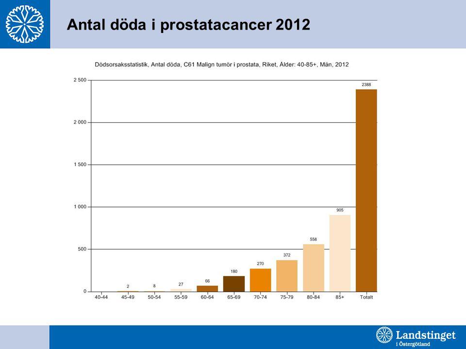 ERSPC- mars 2009 1408 måste screenas 48 diagnositiseras och behandlas 1 liv sparas
