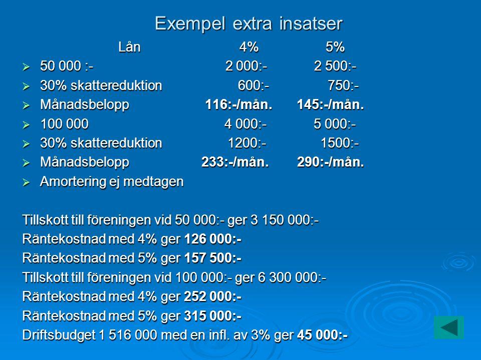 Exempel extra insatser Lån 4% 5%  50 000 :- 2 000:- 2 500:-  30% skattereduktion 600:- 750:-  Månadsbelopp 116:-/mån.