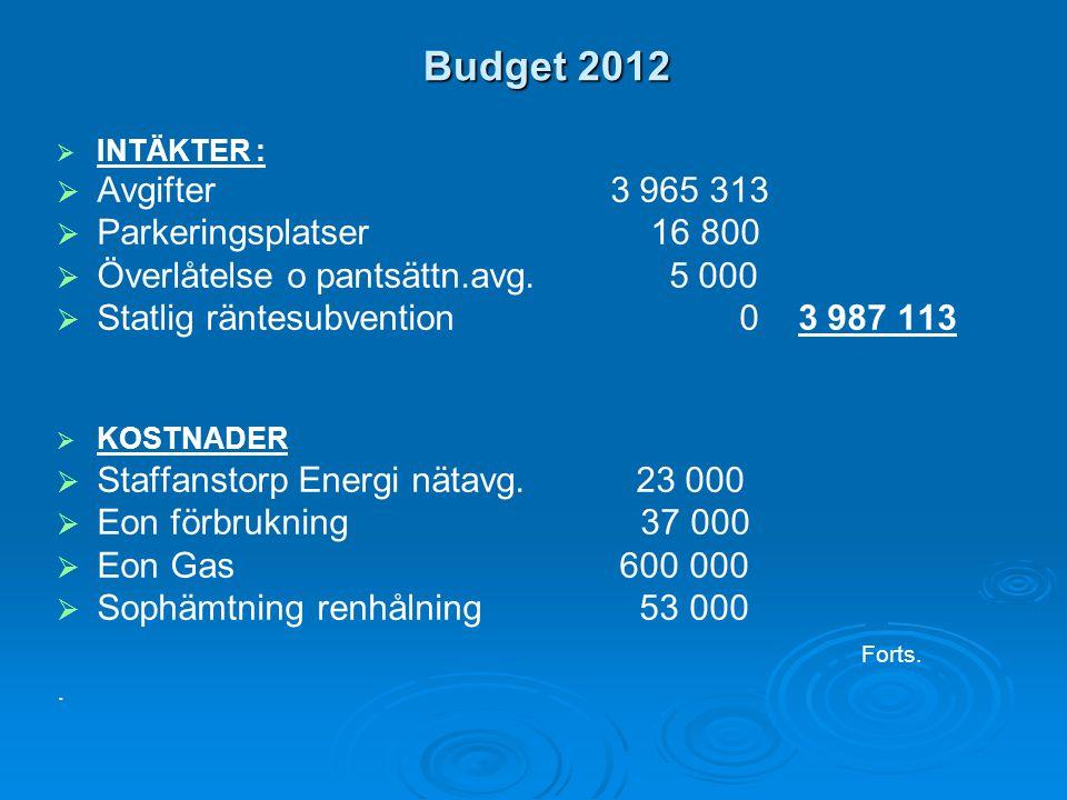 Budget 2012   INTÄKTER :   Avgifter 3 965 313   Parkeringsplatser 16 800   Överlåtelse o pantsättn.avg.