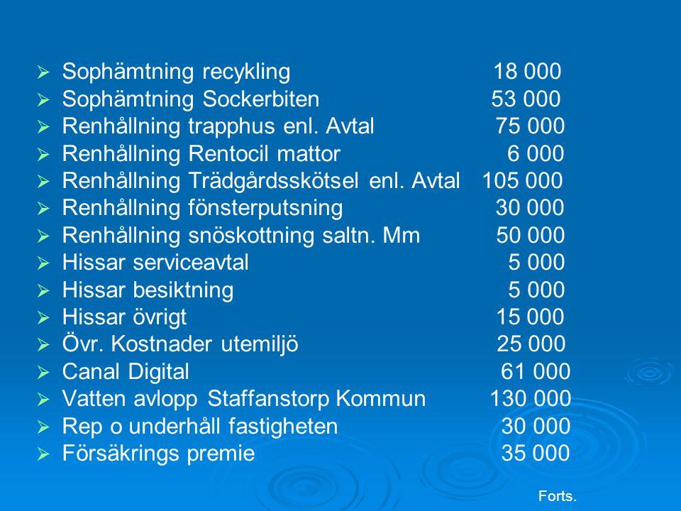   Sophämtning recykling 18 000   Sophämtning Sockerbiten 53 000   Renhållning trapphus enl.